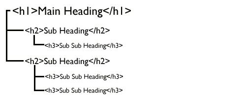 cabeçalhos-tags-h1-h2-h3